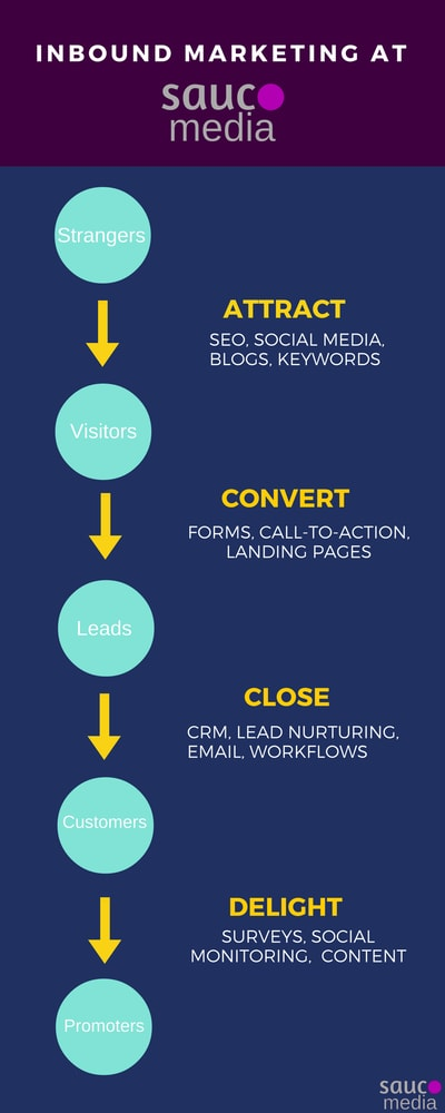 Inbound Marketing Sauco