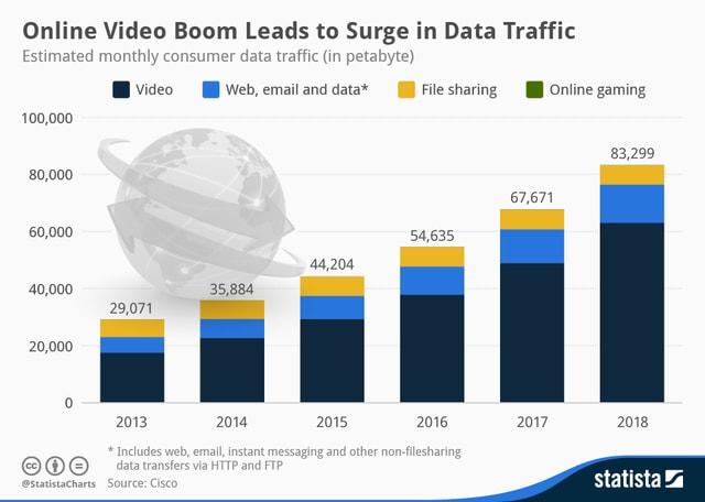 online video statistics
