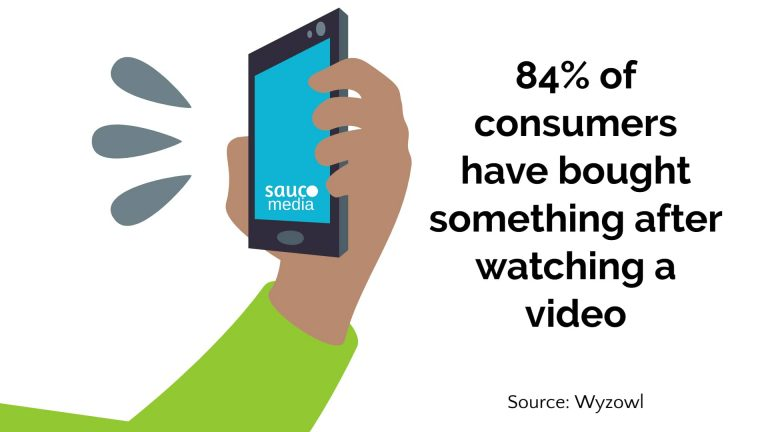 more video ads statistics
